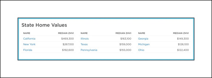 Sample of Median home prices at Zillow